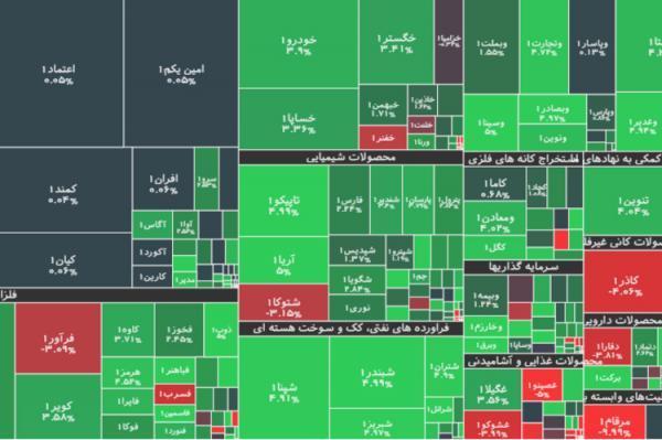 جزئیات شاخص و معاملات بورس امروز یکشنبه 9 خردادماه 1400